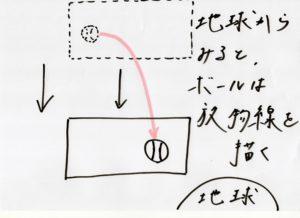 相対性理論13