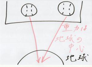 相対性理論14