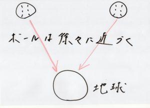 相対性理論15