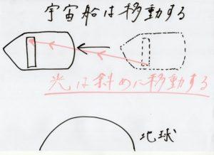 相対性理論2