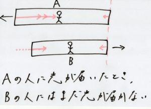 相対性理論6